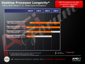 Roadmap: AMD Athlon II