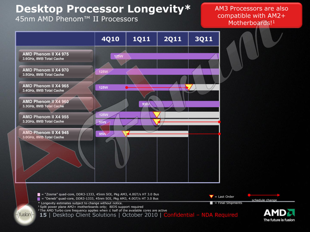 Roadmap: AMD Phenom II
