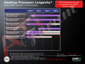 Roadmap: AMD Phenom II