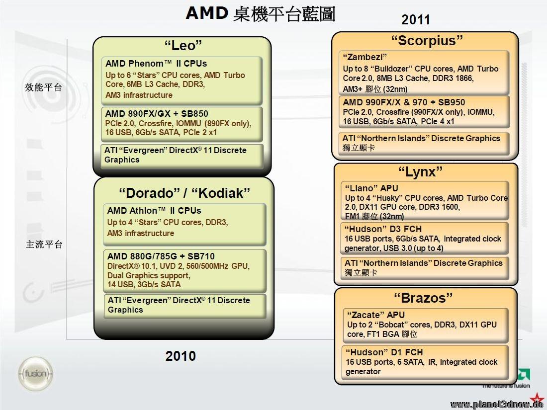 AMDs Desktop-Roadmap