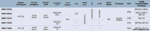AMD 9xxG-Chipsätze (mit IGP) - Daten