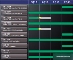 AMD 9xx-Chipsatz-Roadmap (ohne IGP)