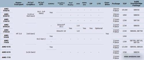 AMD 9xx-Chipsätze (ohne IGP) - Daten