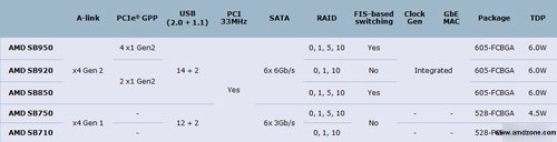 AMD SB9xx-Daten