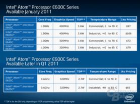 Intel Atom E600C