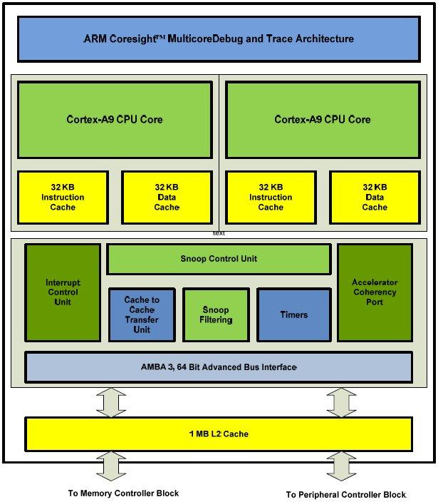 Aufbau ARM Cortex A9
