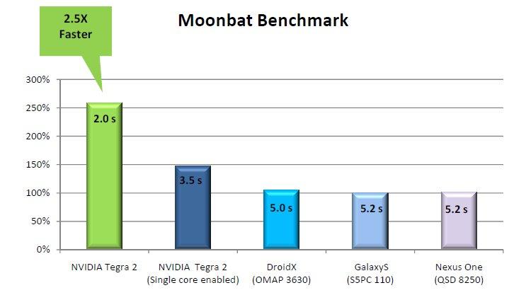Moonbat-Benchmark: Android 2.2 mit Firefox
