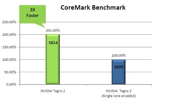 CoreMark-Benchmark