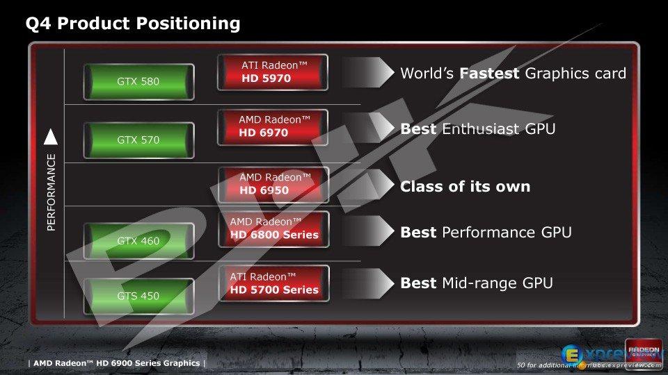Einordung der AMD-Grafikkarten