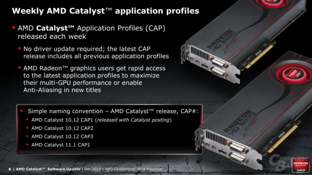 Wöchentliche Catalyst Application Profiles (CAPs)