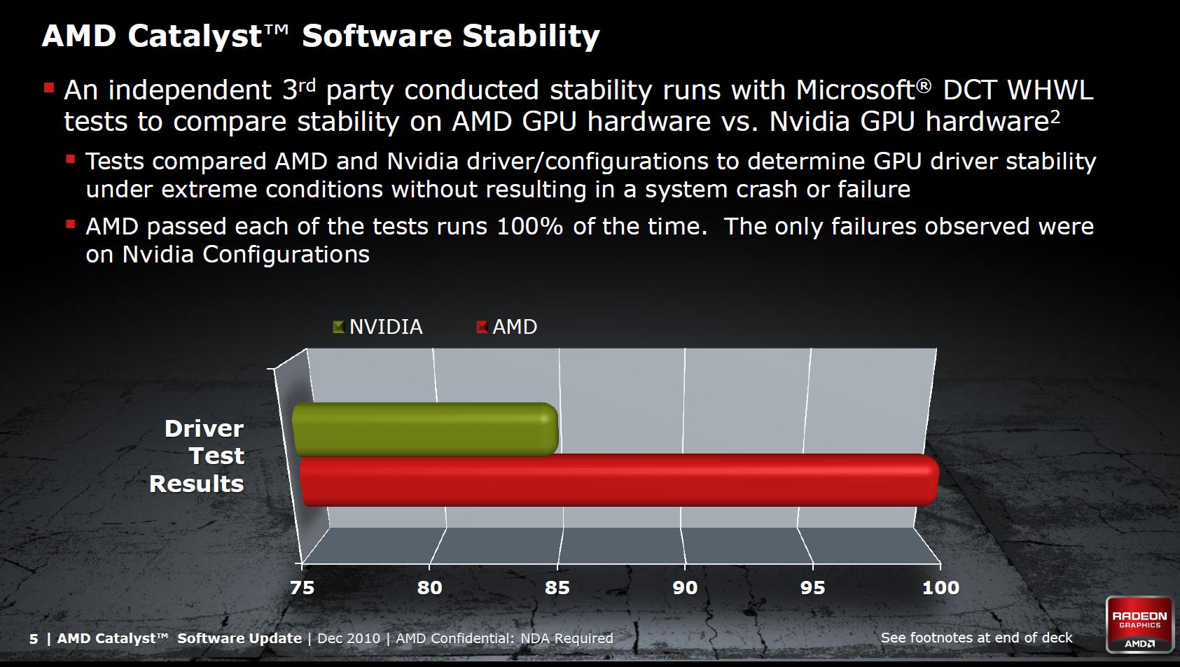 AMDs-Treiber sind laut AMD deutlich besser