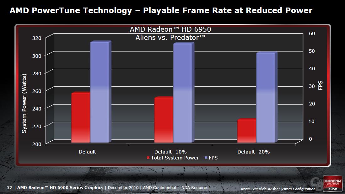 AMD Cayman Architektur