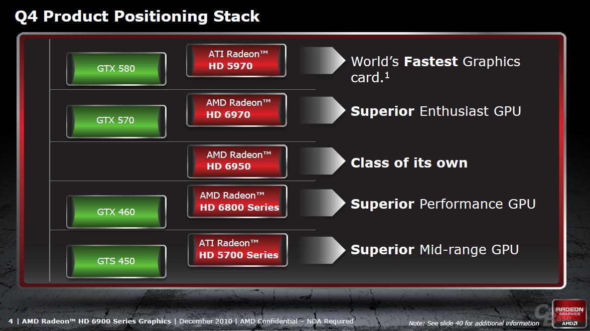 AMDs offizielle Positionierung