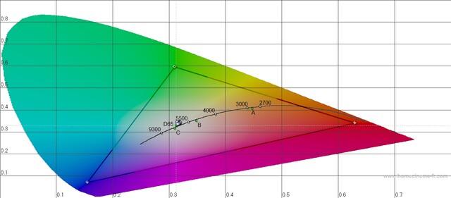 Farbtemperaturdiagramm