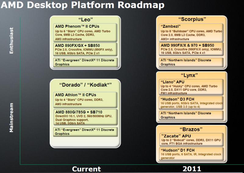 AMDs Desktop-Plattformen 2011