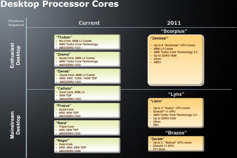AMDs Desktop-Prozessoren 2011