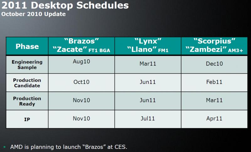 Zeitplan für AMDs Desktop-Plattformen 2011