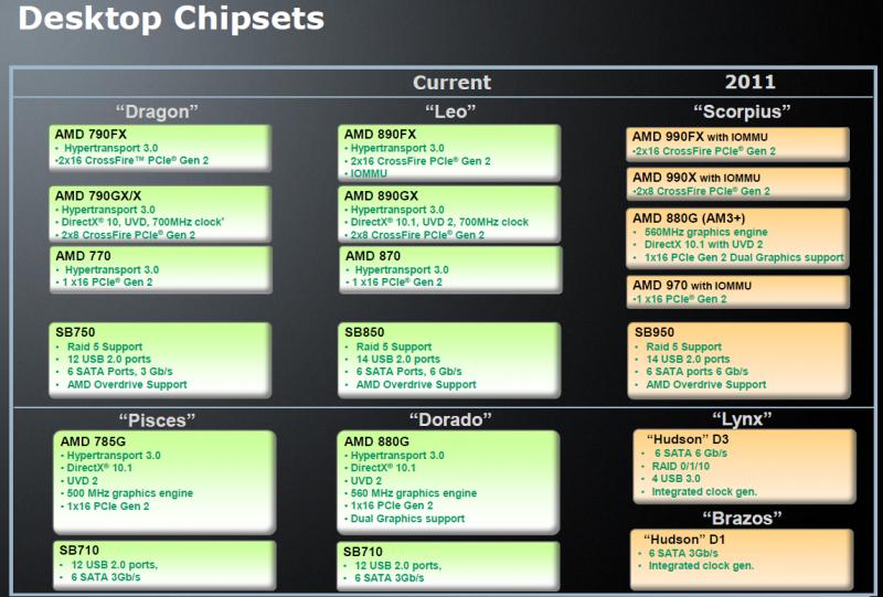 AMDs Desktop-Chipsätze 2011