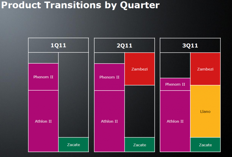 AMD: Wechsel der Desktop-Plattformen 2011