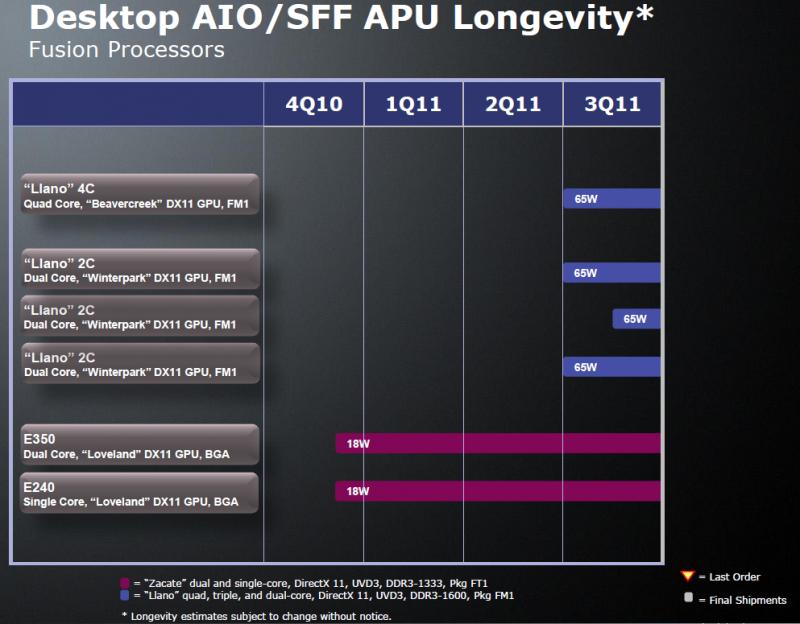 Roadmap: AMDs Desktop-APUs 2011