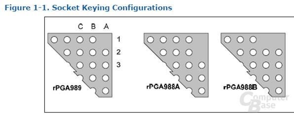 Alter rPGA-Sockel und neue Version