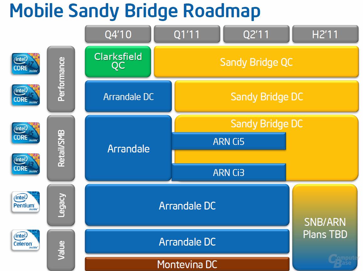 "Mobile ""Sandy Bridge""-Roadmap"