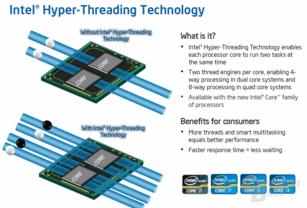 Hyper-Treading