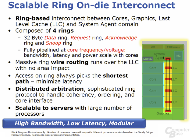 Ring Interconnect