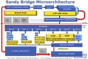 """Sandy Bridge""-Architektur komplett"