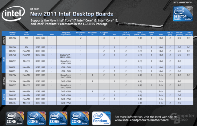 Intel-Boards für 2011
