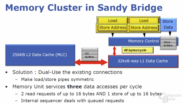 "Memory Cluster bei ""Sandy Bridge"""