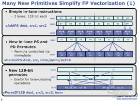 Advanced Vector Extensions