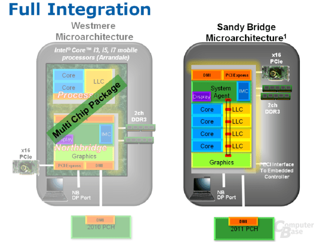 "Intels ""Sandy Bridge""-Grafik"