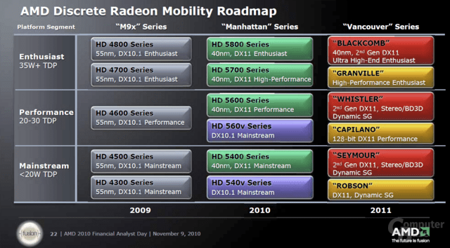 AMD: Roadmap der Notebook-GPUs