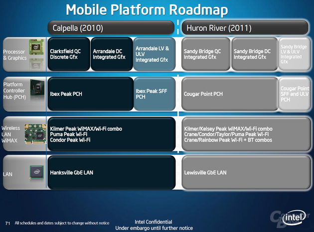 Mobile Roadmap