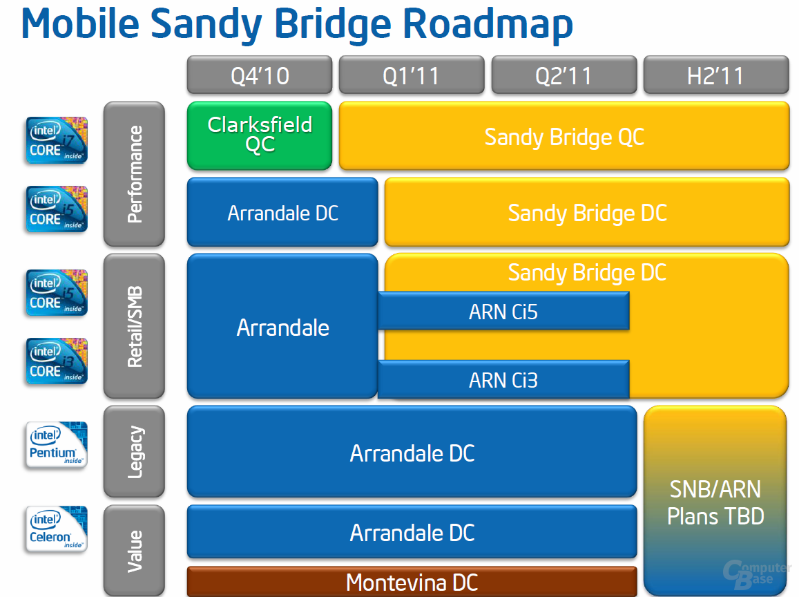Mobile Sandy Bridge Roadmap