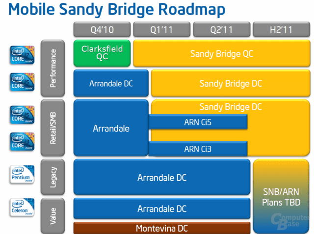 Mobile Sandy Bridge Roadmap