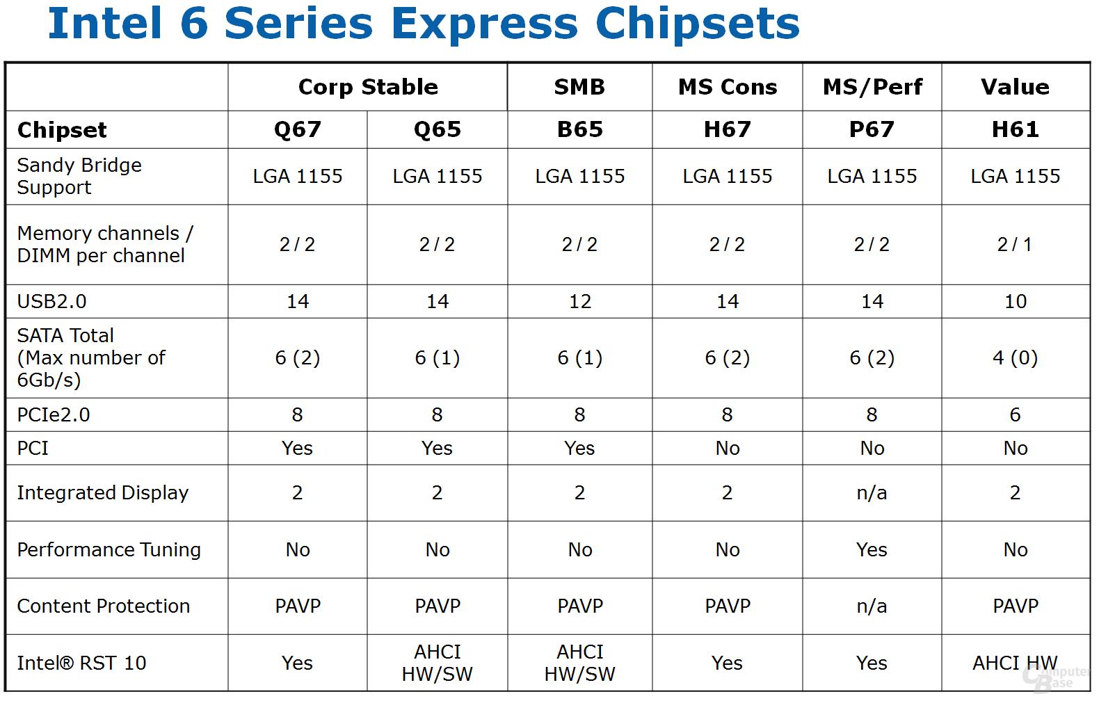 Chipsätze für Desktop