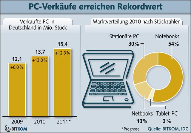 PC-Absatz Deutschland 2010