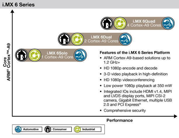 i.MX 6-Plattform