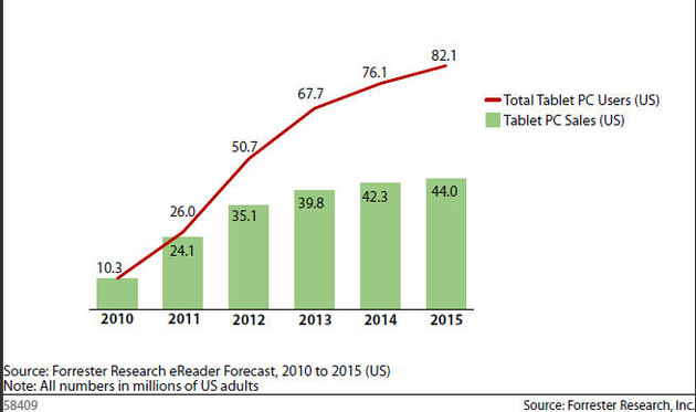 Tablet-Marktprognose (Forrester)