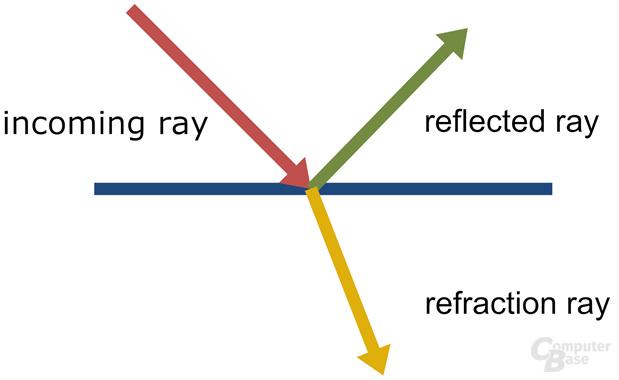 Reflektionsresetz und Brechungsgesetz
