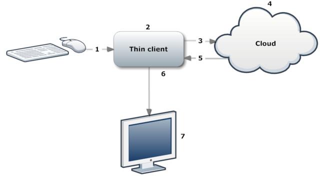 Ablauf vom Cloud basierten Rendern