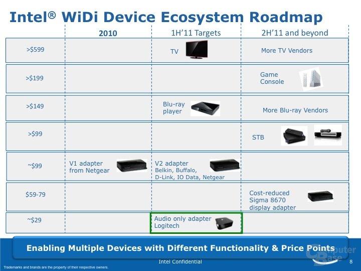 Roadmap für Intel Wireless Display