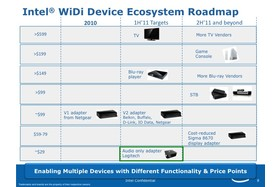 Roadmap für Intel Wireless Display