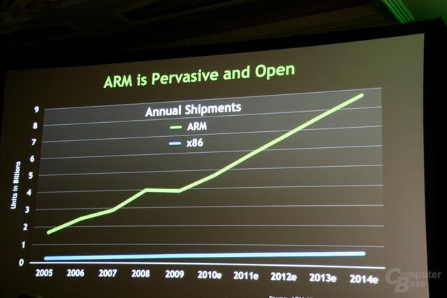 ARM und der x86-Markt