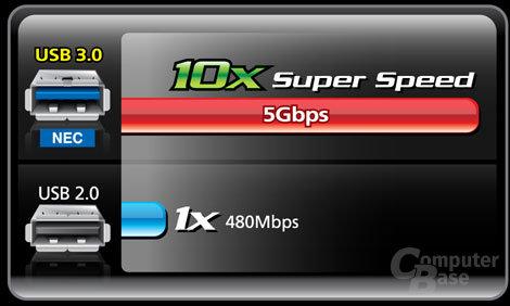 USB 3.0 (SuperSpeed USB)