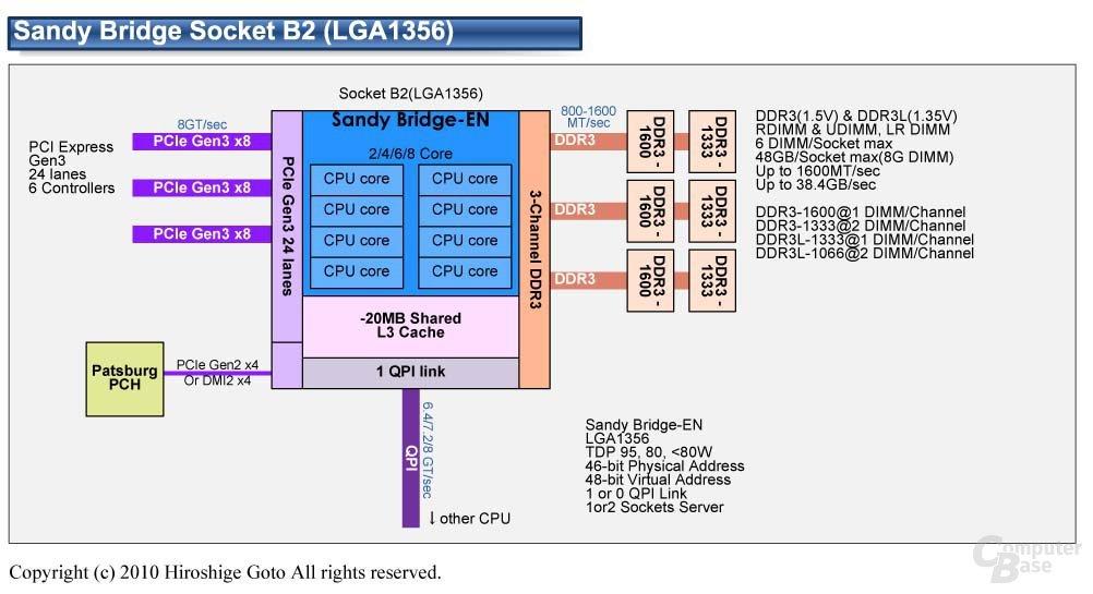 "Intel ""Sandy Bridge EN"""