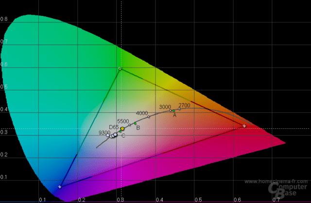 Asus N53SV: Farbtemperaturen