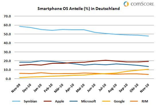 Smartphone-OS Anteile in Deutschland